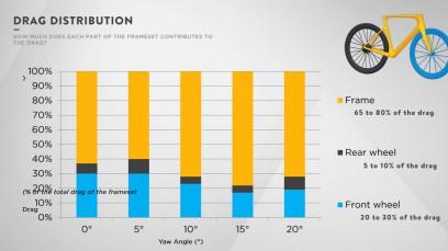 Drag-Verteilung: Welcher Bereich trägt wie viel zum Gesamtwiderstand (Bike only, isoliert ohne Fahrer betrachtet)bei? Rahmen und Gabel machen in Summe beispielsweisezwischen 65 und 80% aus (gelber Bereich), das Hinterrad 5-10%.