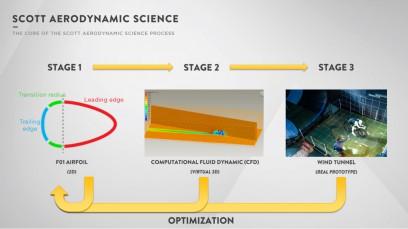 """Scott entwickelt anhand eines zyklischen Prozesses: je mehr Wiederholungen, umso genauer das Ergebnis. Konstruierte 2D-Konzepte werden virtuell mittels CFD-Analyse getestet und in weiterer Folge im Windkanal unter simulierten """"Real-Bedingungen"""" geprüft."""