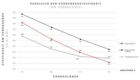 Vorderbausteifigkeit abhg. v. Vorbaulänge - neues vs. altes Domane