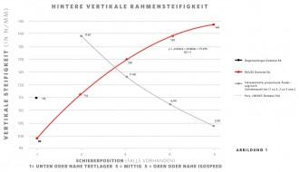 Hintere vertikale Rahmensteifigkeit - neues vs. altes Domane