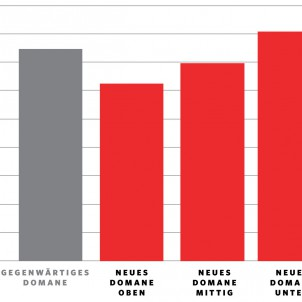 Durchschnittliche Spitzenauslenkung - neues vs. altes Domane