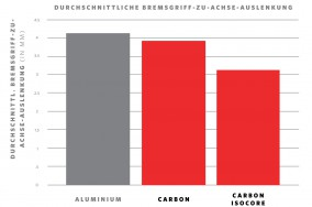 Durchschn. Bremsgriff-zu-Achse-Auslenkung - Alu- vs. Carbon- vs. IsoCore-Lenker